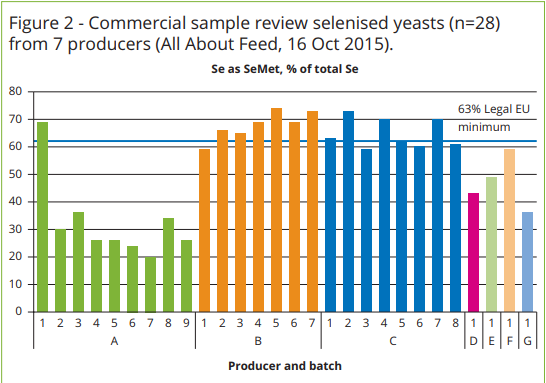 Commercial sample review selenized yeasts from 7 producers
