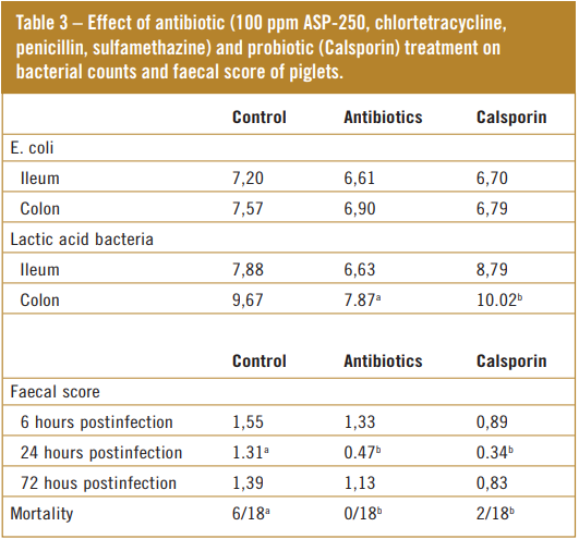 Effect of antibiotic and probiotic Calsporin in piglets