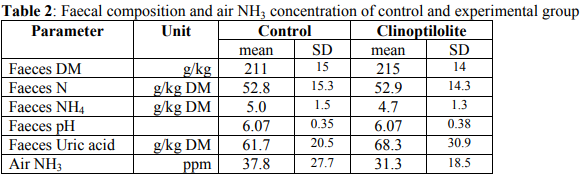 Faecal composition and air NH3 concentration with and without clinoptilolite in turkeys