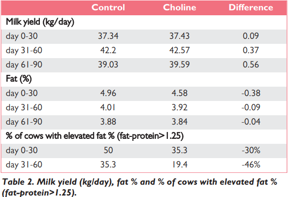 Milk yield fat percentage with and without Choline