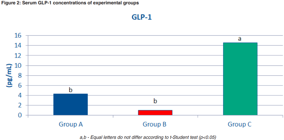 Serum GLP-1 concentrations of experimental groups