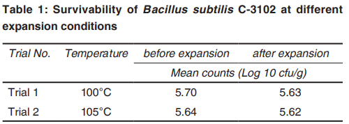 Survivability of Bacillus subtilis