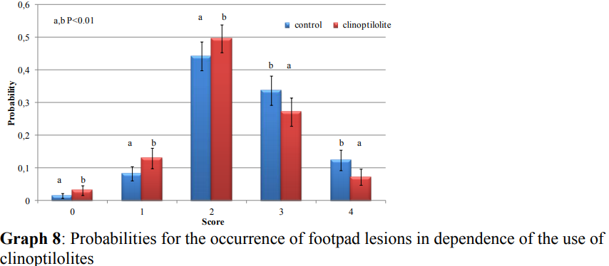 footpad lesions in dependence of the use of clinoptilolite in turkeys