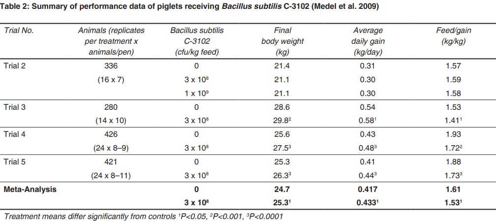 performance data of piglets receiving Bacillus subtilis C-3102